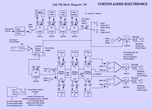 the custom shop the pss block diagram